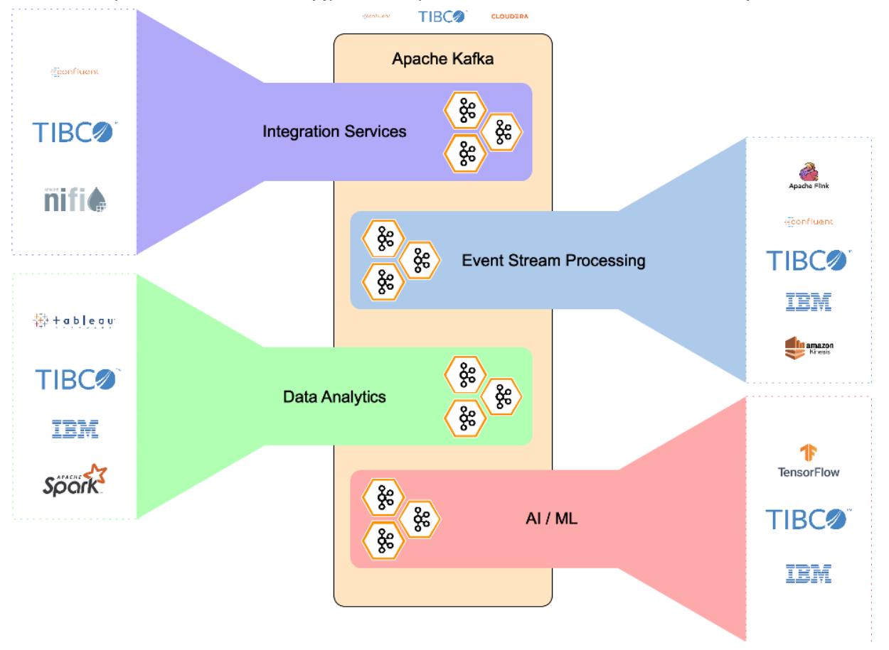 Apache Kafka Integration