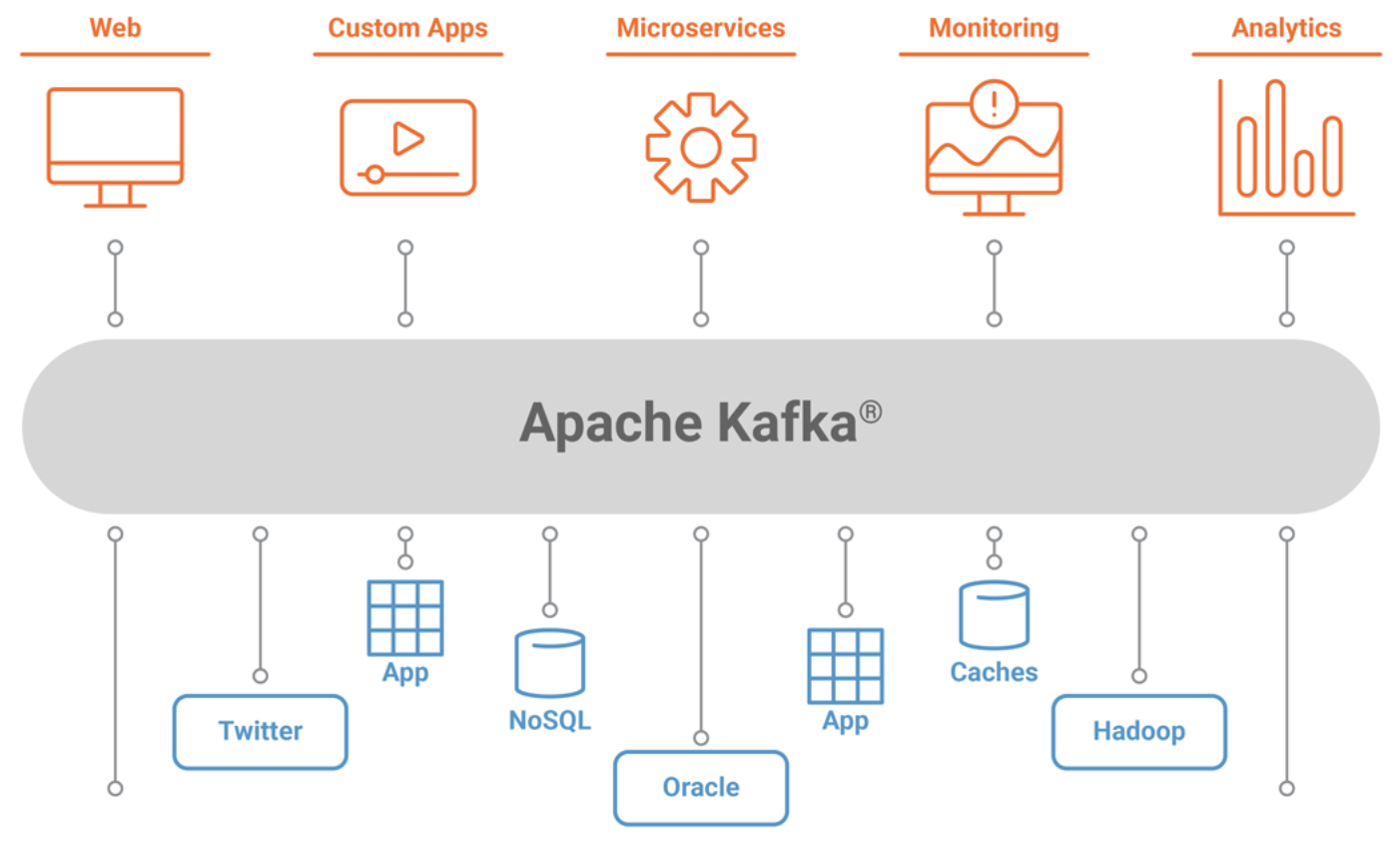 Apache Kafka Applications